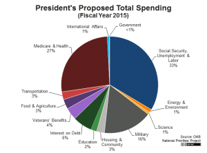 2015 presidents-proposed-total-spending