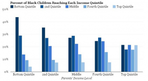 Percent of Black Children Reaching Each Income Quintile