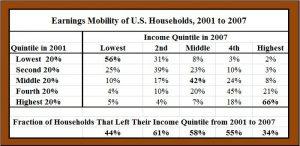 incomemobility